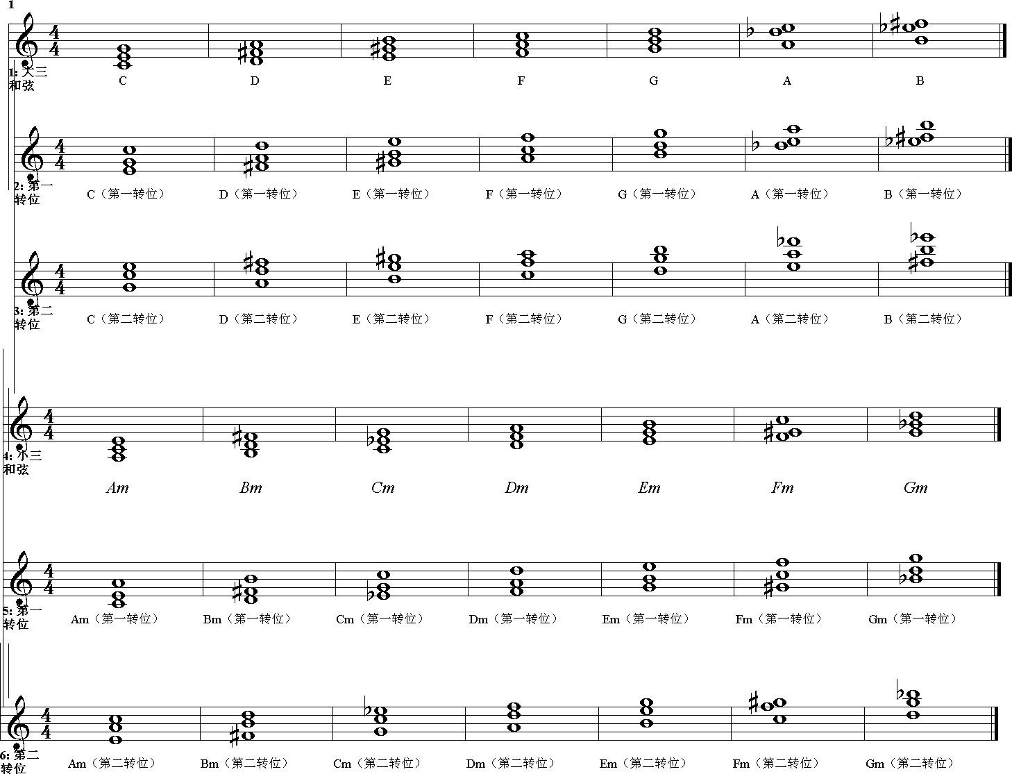 求钢琴各大调和弦转位谱,急急急!图片