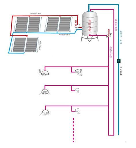 太阳能热水器水循环系统图图片