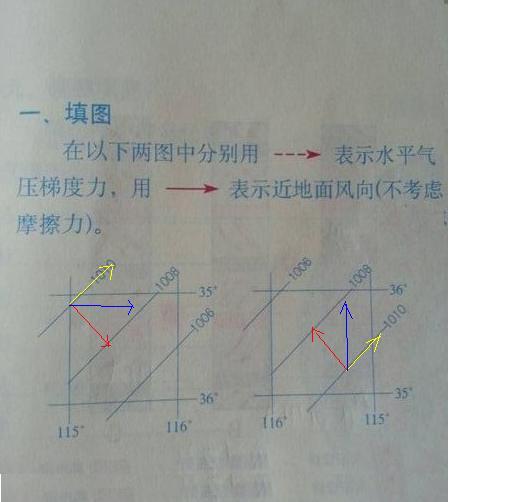 黄色线是水平气压梯度力,蓝色线是风向图片