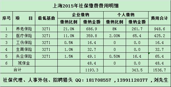 2019年上海社保缴费基数下限是多少?   上海本地宝