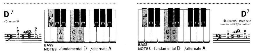 电子琴d7和弦指法示意图图片