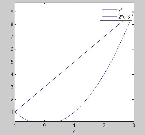 求曲线y=x^2,y=2x+3