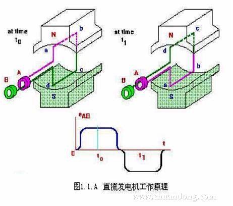 直流发电机工作原理图 高清图片