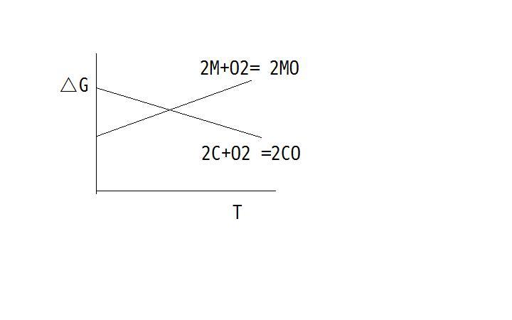 温度升高的摩尔吉布斯自由能的变化