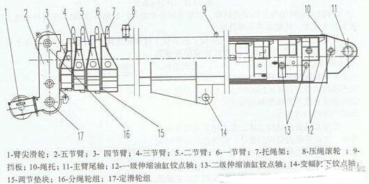 吊车是起重机的俗称,是一种广泛用于港口,车间,电力,工地等地方的图片