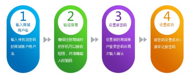 融e商城logo_工行融e购商城的登录密码如何找回?
