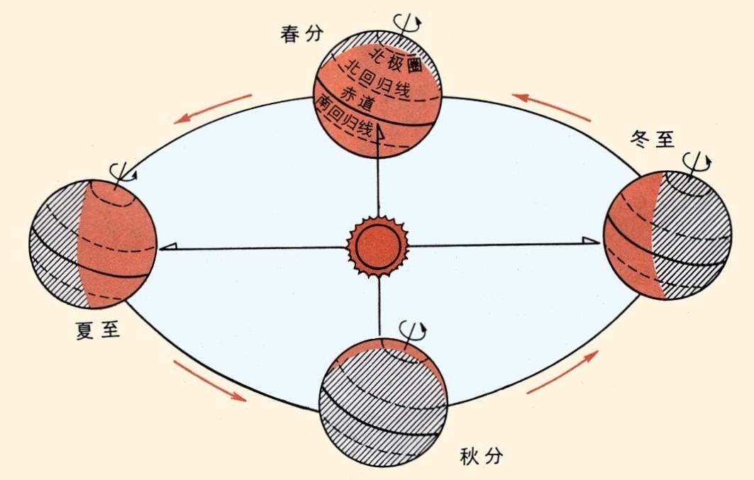 地球公转和季节的变化