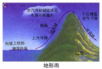 地形抬升作用是什么
