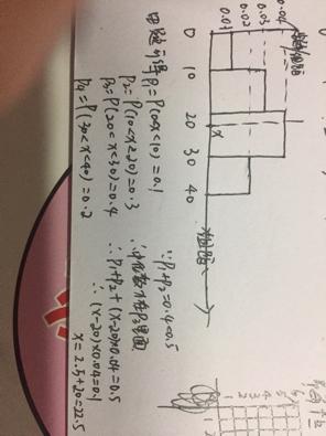 直方图求中位数