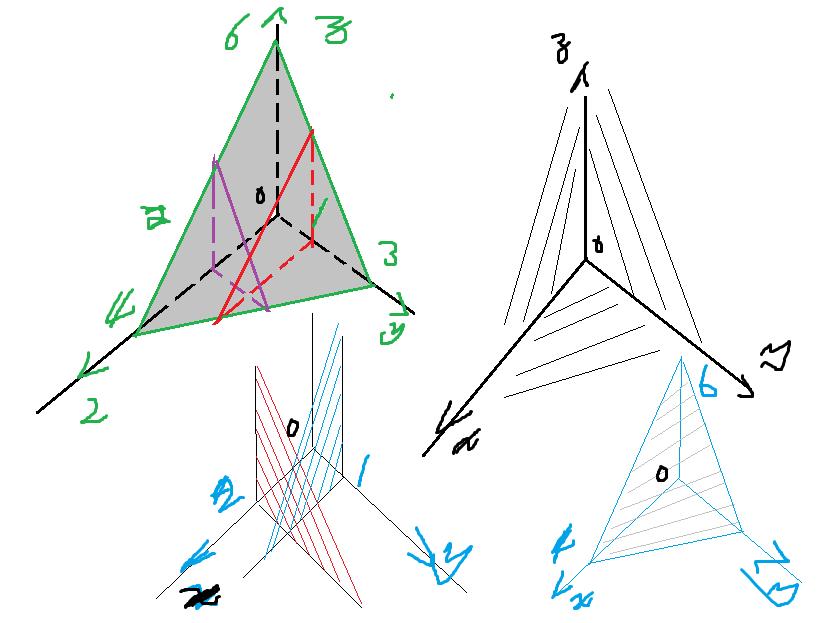 什么是十��b-�+�y�l9��_jpg');[y,x,z]=size(i) 运行结果中z=3,代表什么?z=1呢?  维度.