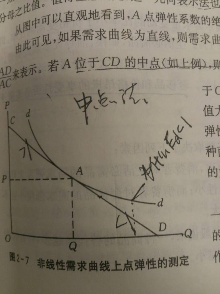 微观经济学曲线问题图片