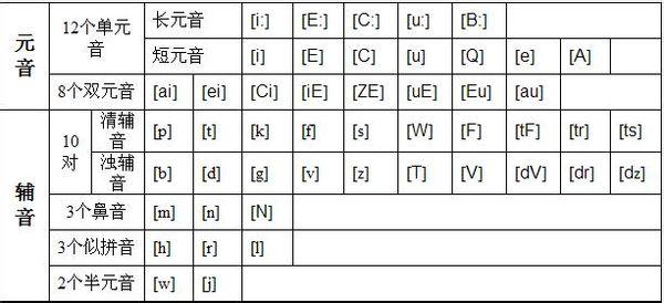 字母音标发音表