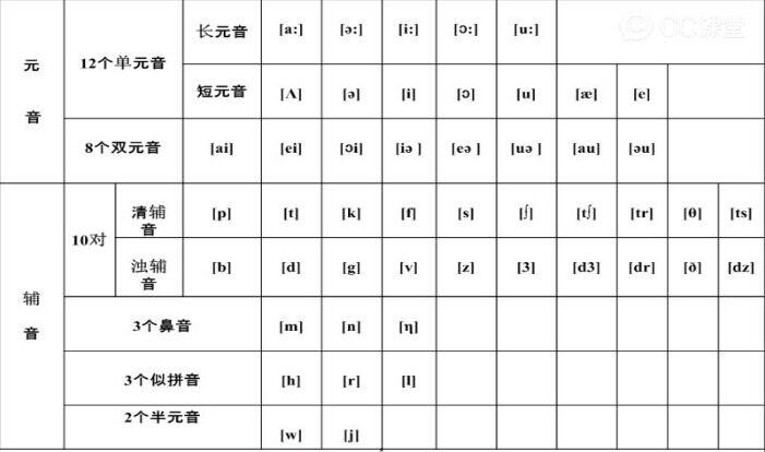 20分 英语48个音标 元音部分: 1),单元音: [i:],[i],[:],[],[u:],[u]