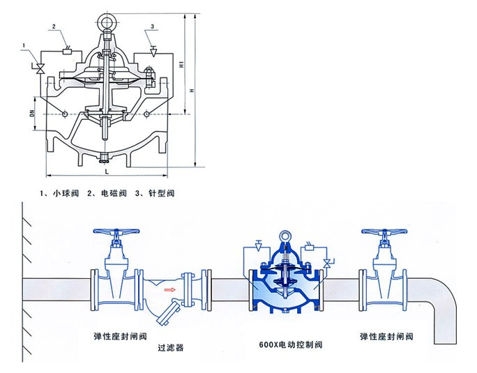 水利控制阀的原理构造图片