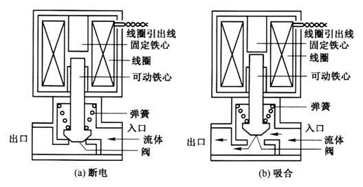 根据下图说明喷油电磁阀的工作原理图片