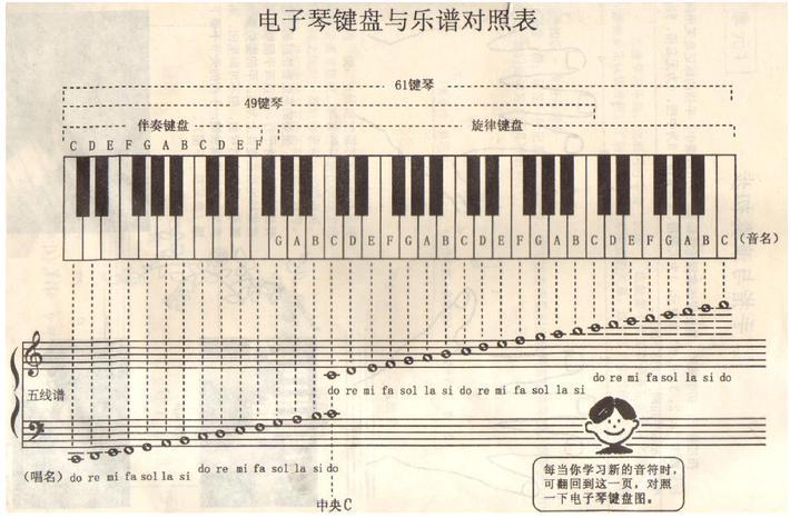 61键电子琴 从左到右的指法图片