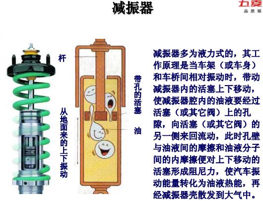 汽车单筒式充气减震器的压缩阀和伸张阀的零件图和工作原理高清图片