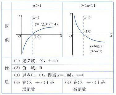 指数函数和对数函数的图像_百度知道 : 中2 数学 : 数学