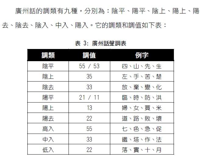 粤语有几个声调,如何发音