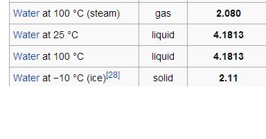 水 温度 比热容