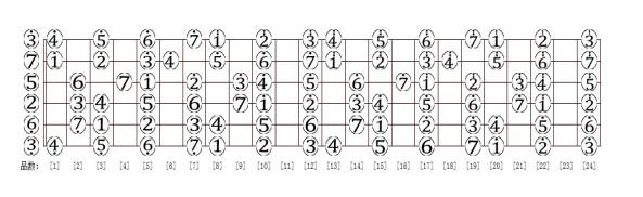吉他,和弦c有1,3,1(上一点)这三个音,为什么书上写得是135?图片