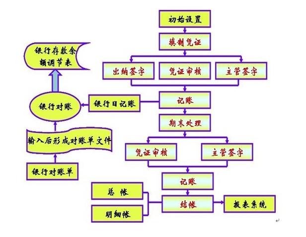 管帐内账做账流程fuhuaqi个人管帐代理记账机构_太原注册