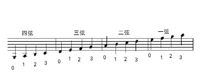请小提琴老师给这个卡农谱标下指法(简单一点的)图片