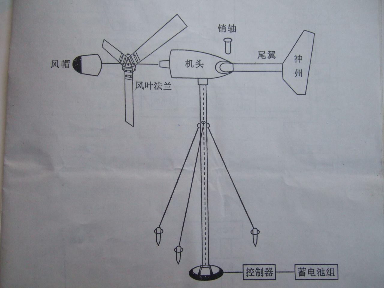 风力发电机 的原理图高清图片