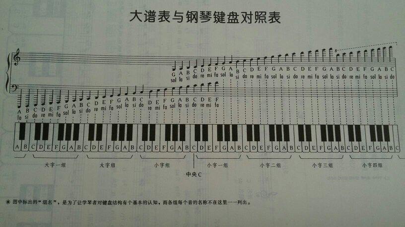 谁有拜厄钢琴基本教程上的大谱表与钢琴键盘对照表的图片