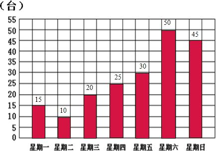 (1)根据如图的统计图填写下表天气晴天多云阴天雨天数量/天(2)哪种图片