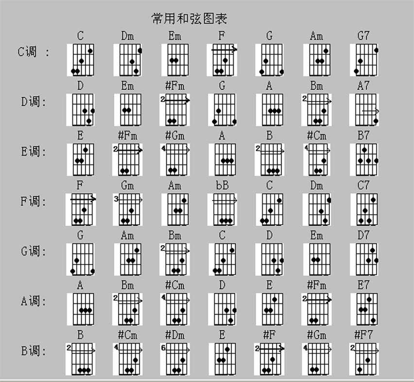 吉他的六线谱abcd什么的,是那里的图片
