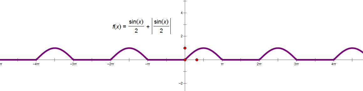 已知函数y=1/2sinx 1/2/sinx/画出函数的简图图片