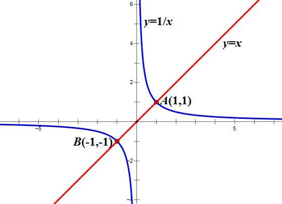 ?y_y=1/x的圖像