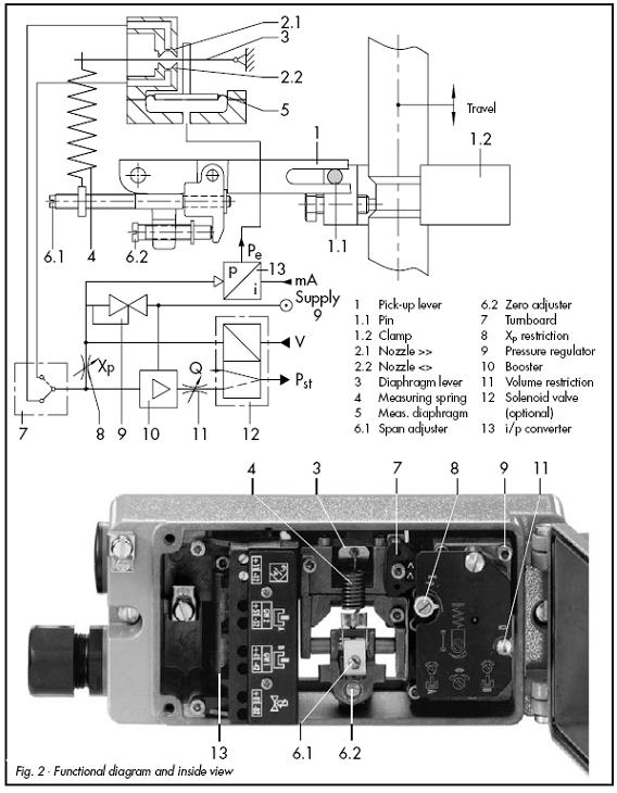 液压比例阀,比例调节阀,的性能,及工作原理图片