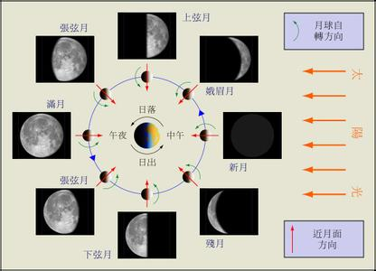 月球上1昼夜相当于地球上28天