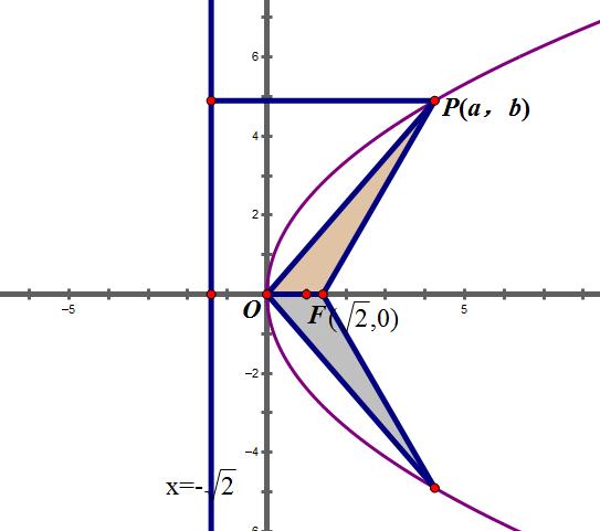 以抛物线y2=20x的焦点为圆心,且与双曲线x29?y216=1的图片