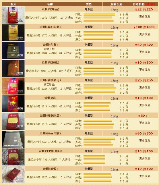 帮忙看一下这个云烟是多少钱一包的?内蒙古昆明卷烟厂