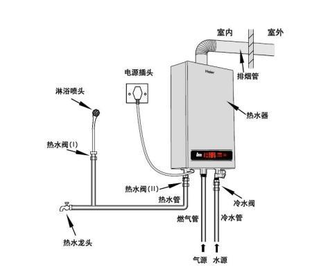 热水器接法示意�_以下给出几张某品牌的安装示意图给你做参考,安装燃气热水器都差不多
