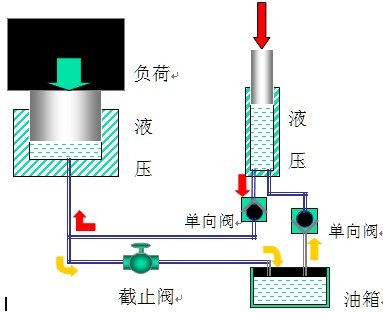 液压千斤顶组成原理分析图片