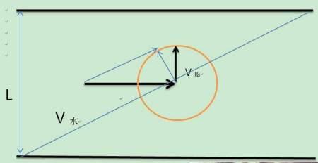 高中物理 - 曲线运动:小船渡河试题(怎样渡河船漂下的图片
