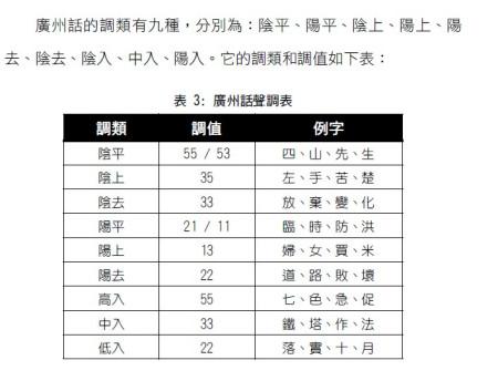 粤语有几个声调,如何发音_百度作业帮