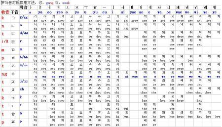 韩语最准确的音标罗马发音图片