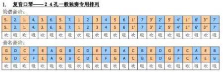 复音口琴音阶的排列是:低音在左的情况图片