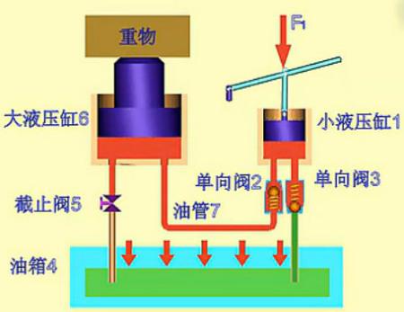 液压缸1的工作容积扩大形成真空图片