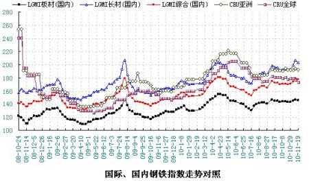 2010年10月国际国内钢材综合价格指数是多少图片