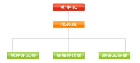 职能制组织结构图片