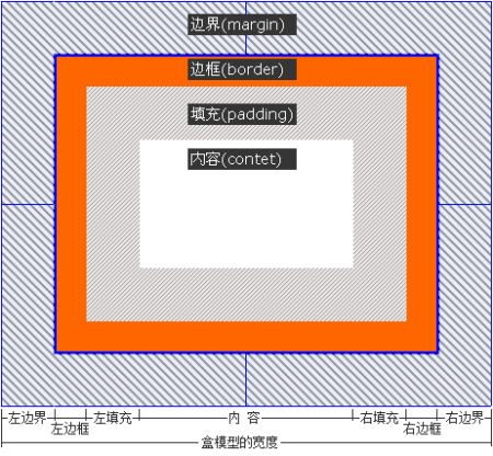 css中div块元素的width和height包括border数值吗?图片