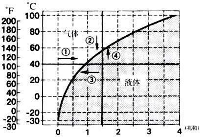 液体的沸点和大气压力有什么关系?图片