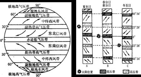 """读图13""""北半球气压带,风带示意图"""",回答下列问题.(10分)图片"""