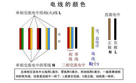 直流系统火线,零线的颜色分别为什么色?